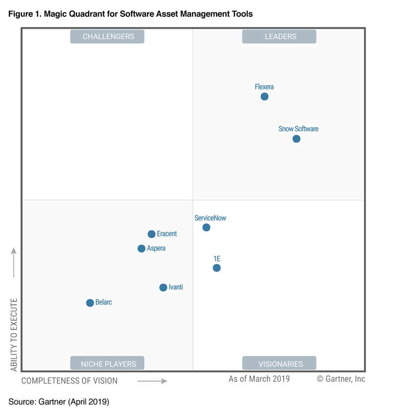 Gartner Magic Quadrant for Software Asset Management Tools 2019